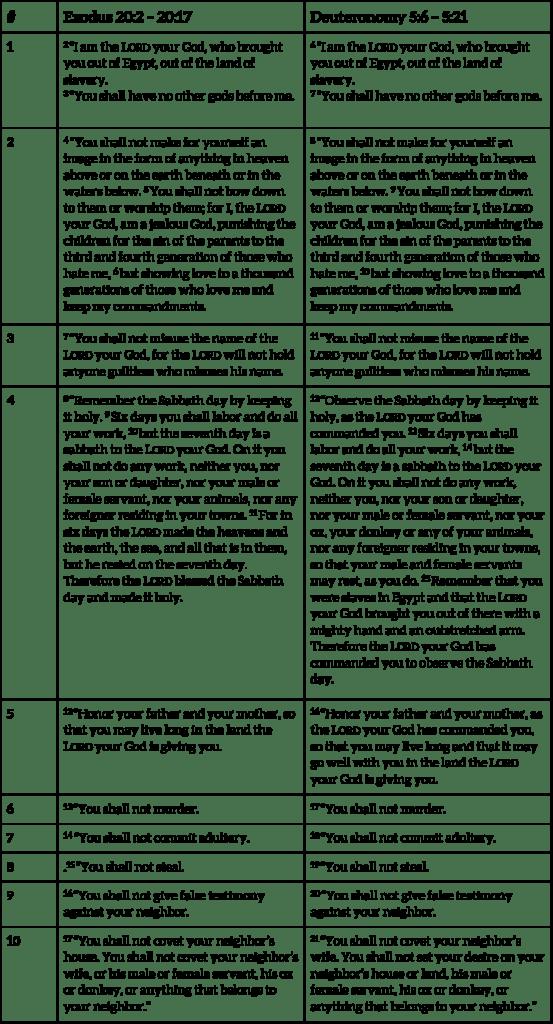 Ten Commandments Img